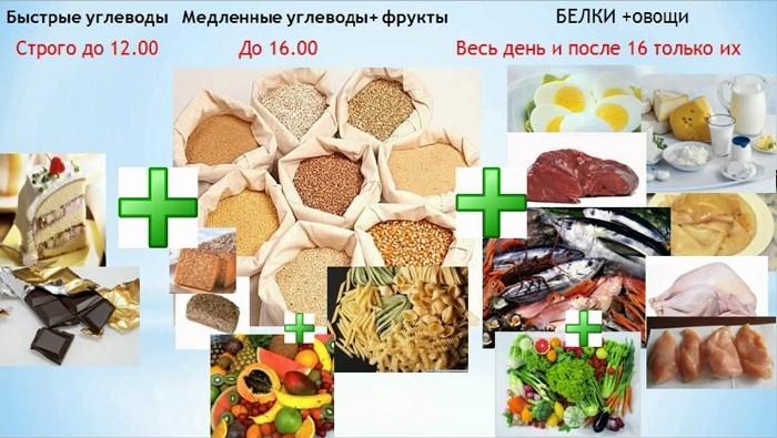 КЕТОША без углеводов, кето-диета, lchf, дюкан VK