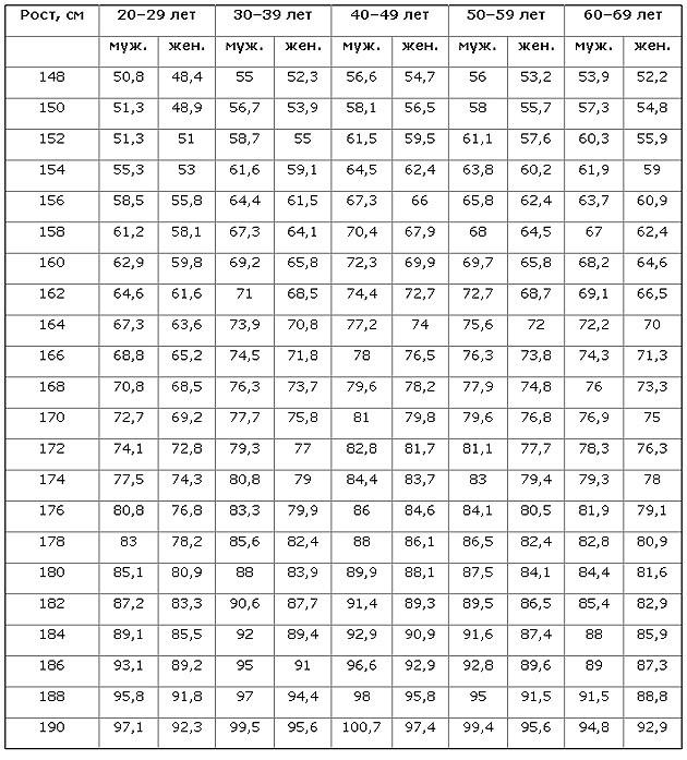 Как узнать свой лишний вес