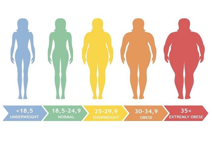 Как определить степень ожирения 5
