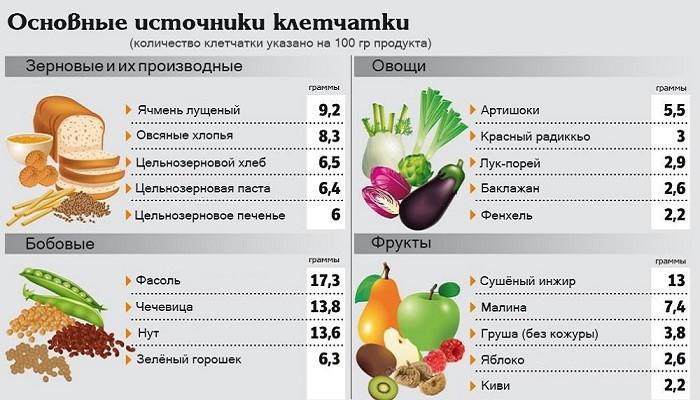 Клетчатка в растительных продуктах