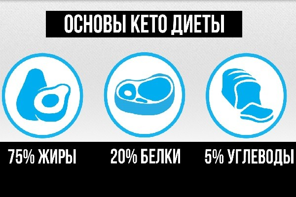 Основы и проценты кето-диеты