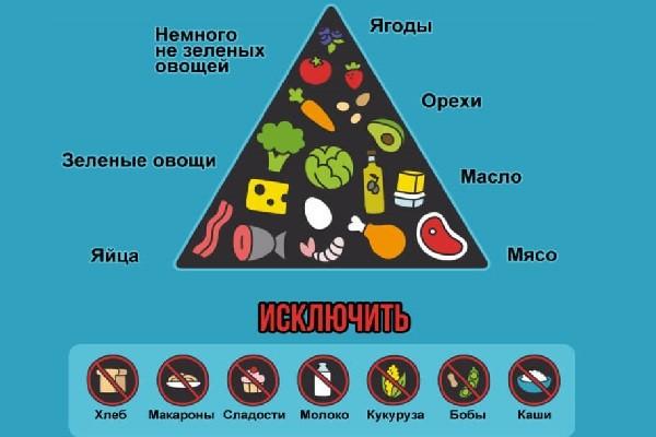 Пирамида кето рациона