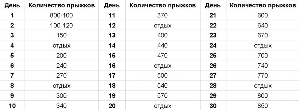 Таблица Прыжков На Скакалке Для Похудения. Прыжки на скакалке для похудения таблица