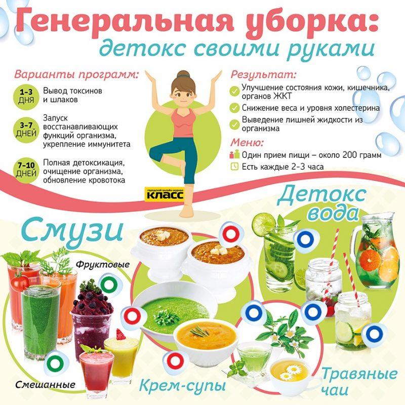 детокс в домашних условиях рецепты и меню
