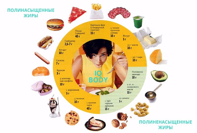 продукты с полезными жирами