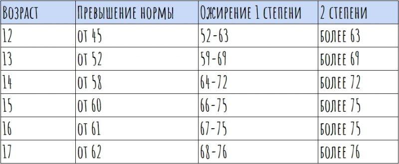 ожирение подростков по женскому типу
